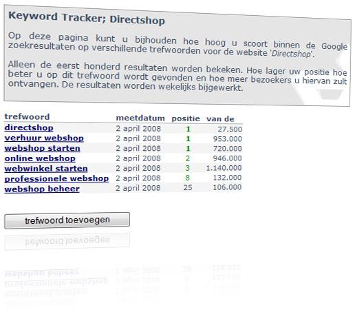 Keyword tracker twitter